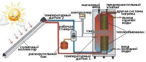 ...контроллер, расширительный бак, манометр, датчик... крышы домов и других строений (плоские или скатные); - балконы...